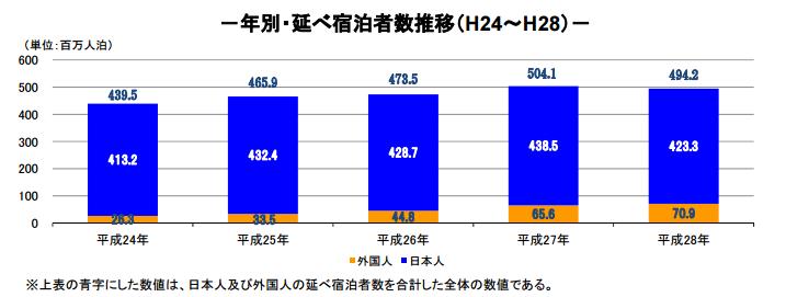 日本人と外国人のグラフ